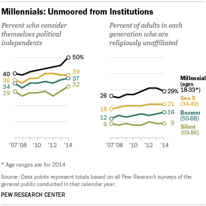 Millennials and Boomers