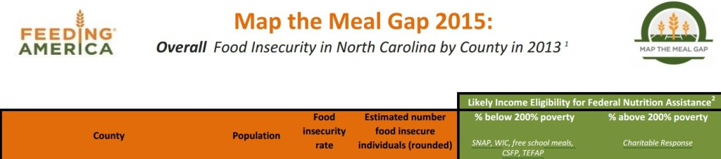 Feeding America Food Insecurity By City