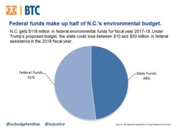 Trump's $2.5 billion budget cut to EPA would hurt N.C. as funding is dropped to its lowest in 40 years
