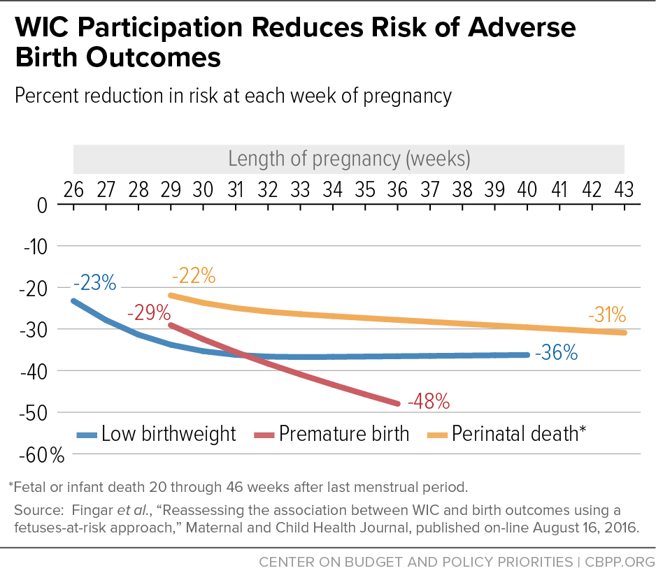 WIC: Working with Families to Promote Health & Wellness